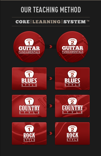 Core Learning System Guitar Tricks